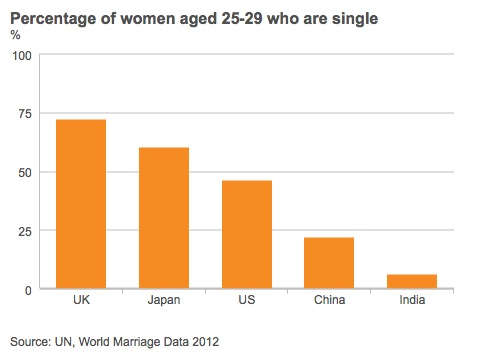 Pourcentage des femmes célibataires entre 25 et 29 ans au Royaume Uni, au Japon, aux Etats-Unis, en Chine, en Inde.