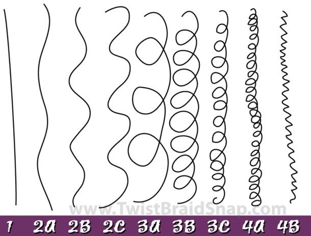 COMMENT DESSINER ET DEFINIR LES BOUCLES DES CHEVEUX CREPUS : LA METHODE WAVY - différents types de cheveux et de boucles