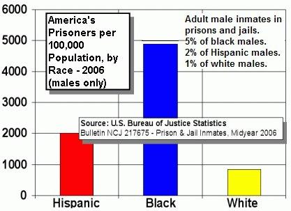 UN JUGE CONDAMNE APRES AVOIR VENDU DE NOMBREUX ADOLESCENTS AUX PRISONS AMERICAINES - Mark Ciavarella - taux d'incarcération aux Etats-Unis selon la couleur de peau