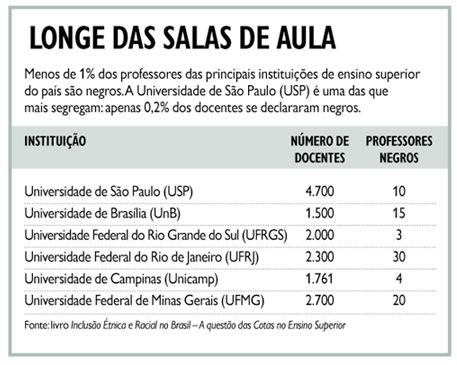 Dans la plupart des établissements scolaires et Universités brésiliennes il n'y a qu'entre 0,2 et 1% d'enseignants noirs au Brésil.