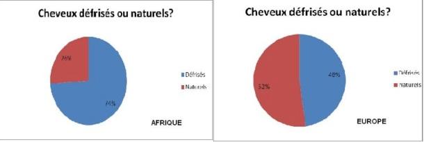 CHEVEUX DEFRISES VS NATURELS (ETUDE)